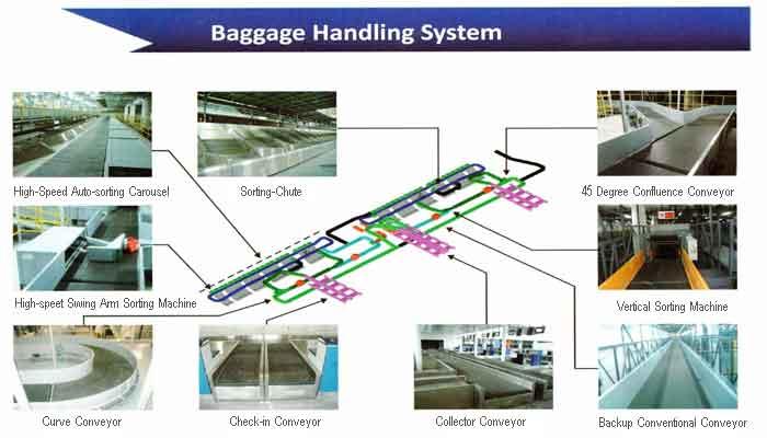 Baggage-handling-system